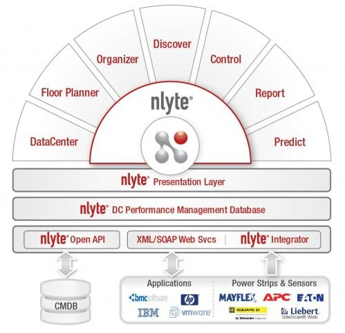 nlyte-datacenter-performance-management-module